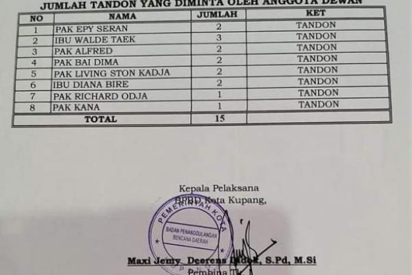Nama-nama anggota DPRD Kota Kupang penerima tandon air sebagaimana maling teriak maling.
